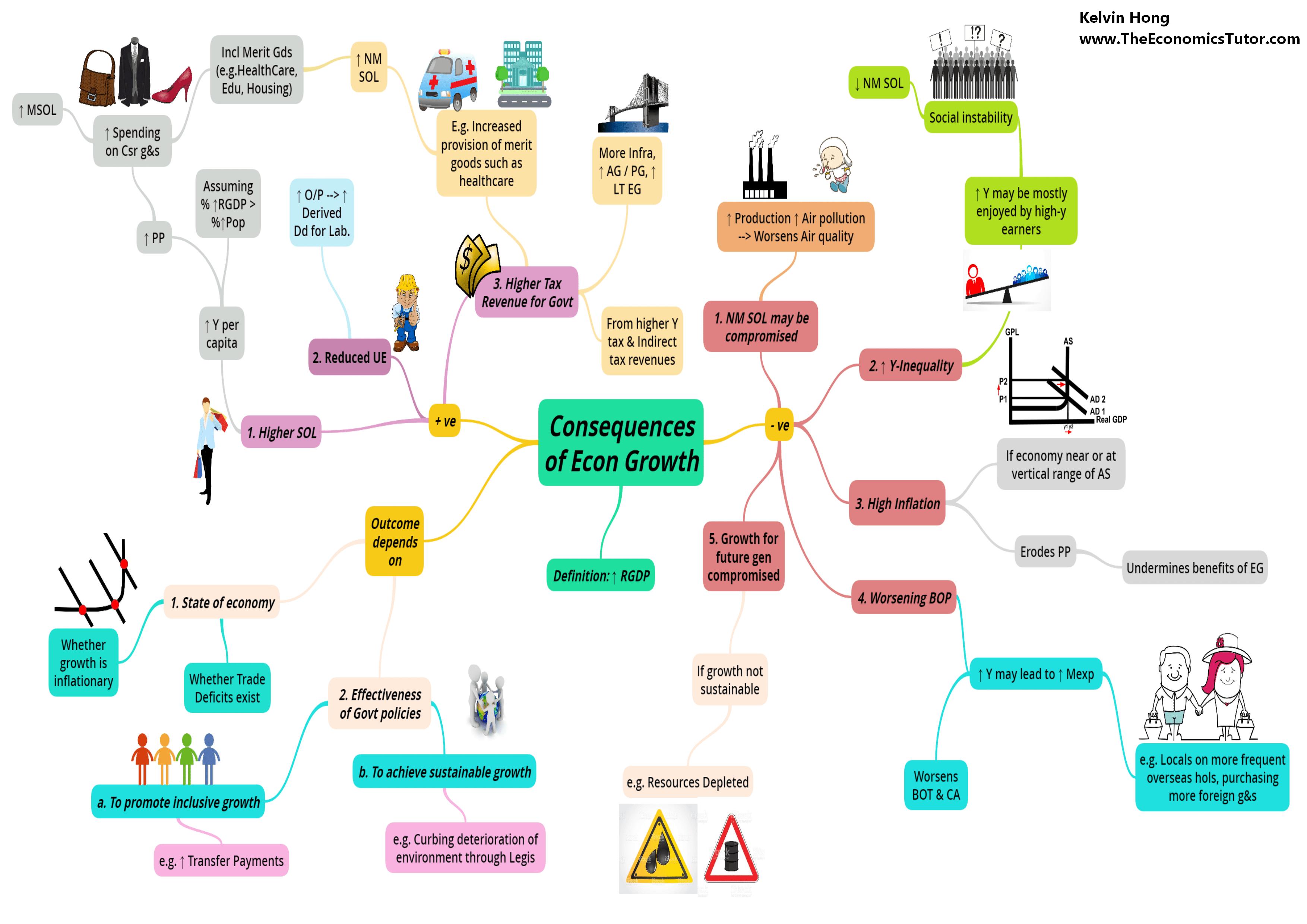 Consequences of Economic Growth min IB Economics Tuition
