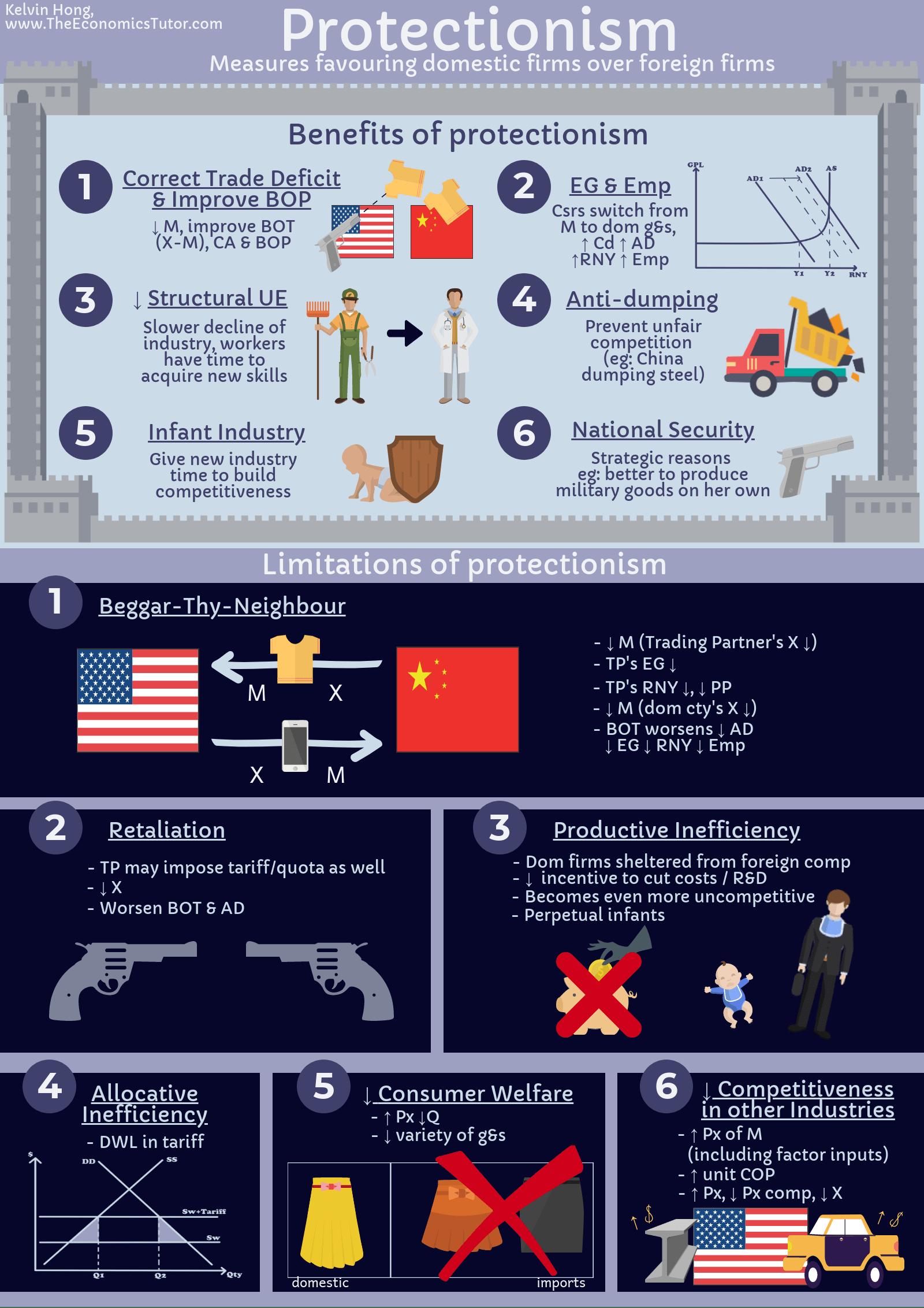 Protectionism v4 min IB Economics Tuition